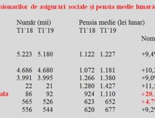 tabel pensii 2019