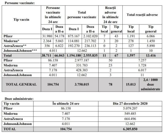 tabel vaccinare 12 mai