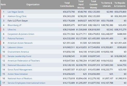 top firme donatoare SUA