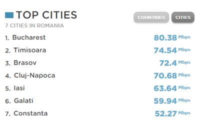 top orase Romania viteza Internet