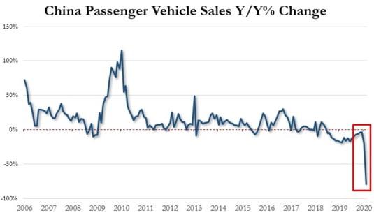 vanzari auto China