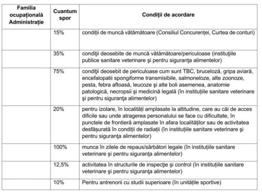 Violeta Alexandru publica o lista cu peste 50 de sporuri